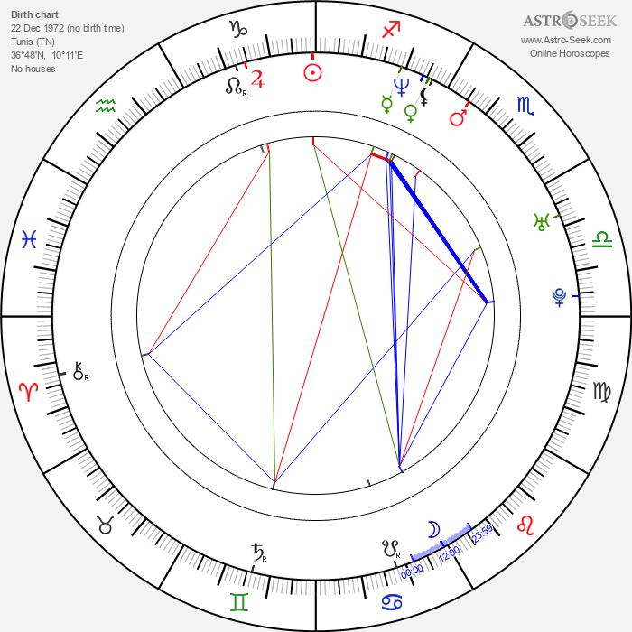 Poorna Jagannathan - Astrology Natal Birth Chart