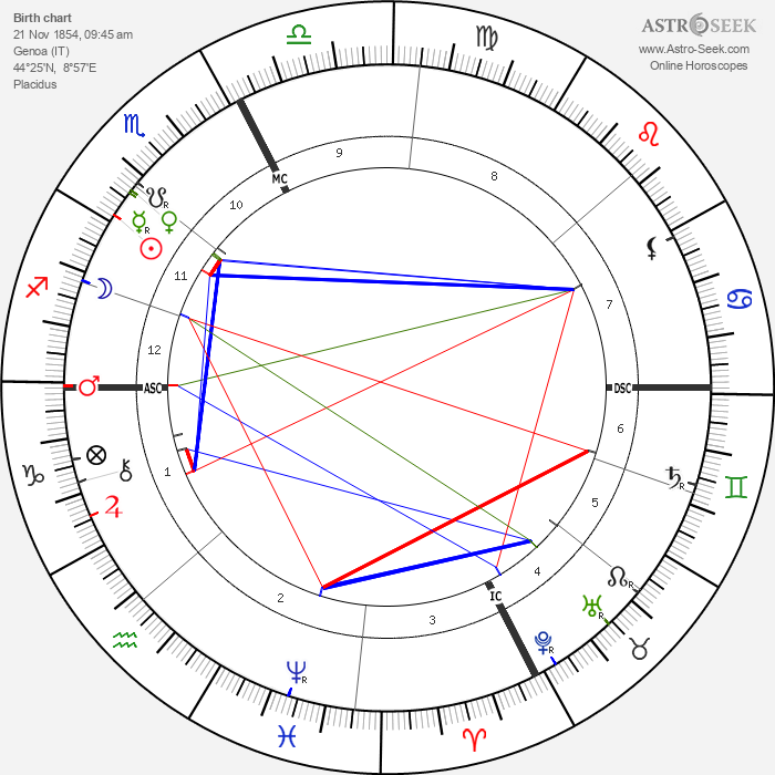 Pope Benedict XV - Astrology Natal Birth Chart