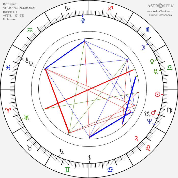 Pope Gregory XVI - Astrology Natal Birth Chart