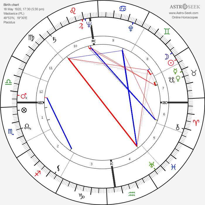 Pope John Paul II - Astrology Natal Birth Chart