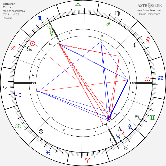Pope John XXIII - Astrology Natal Birth Chart