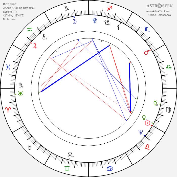 Pope Leo XII - Astrology Natal Birth Chart