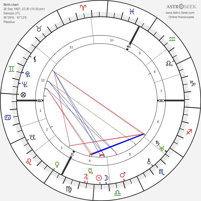 Pope Paul VI - Astrology Natal Birth Chart