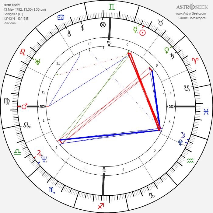 Pope Pius IX - Astrology Natal Birth Chart