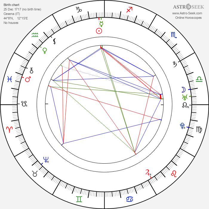 Pope Pius VI - Astrology Natal Birth Chart
