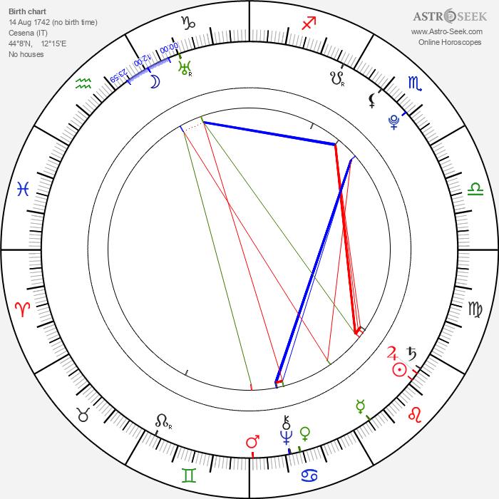 Pope Pius VII - Astrology Natal Birth Chart