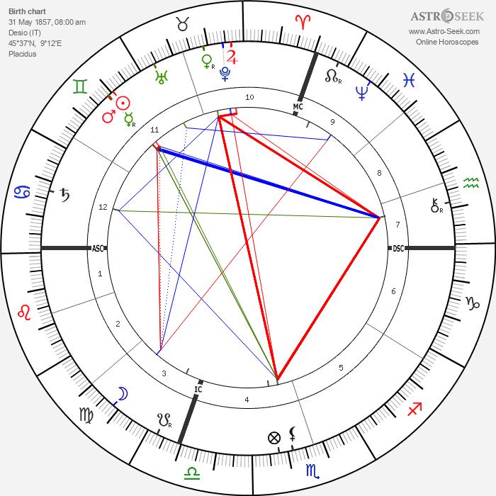 Pope Pius XI - Astrology Natal Birth Chart