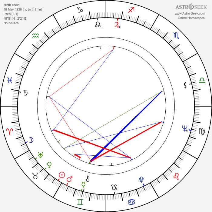 Popeck - Astrology Natal Birth Chart