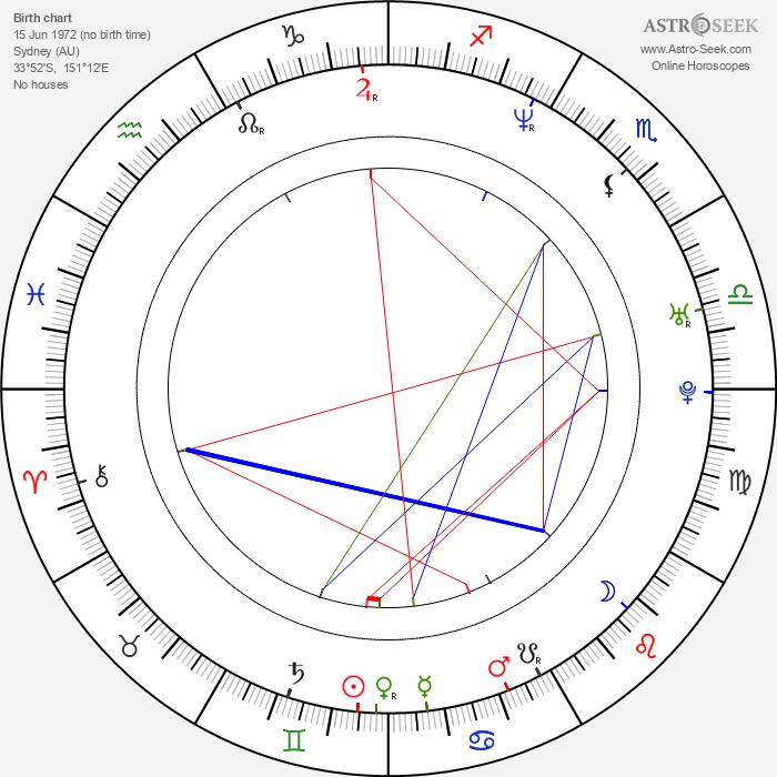 Poppy Montgomery - Astrology Natal Birth Chart
