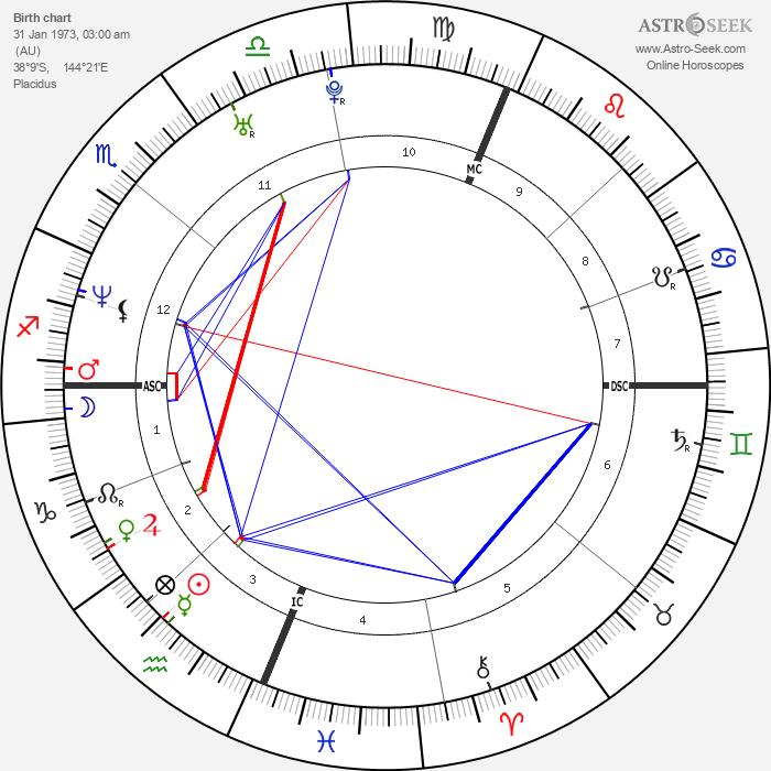 Portia de Rossi - Astrology Natal Birth Chart
