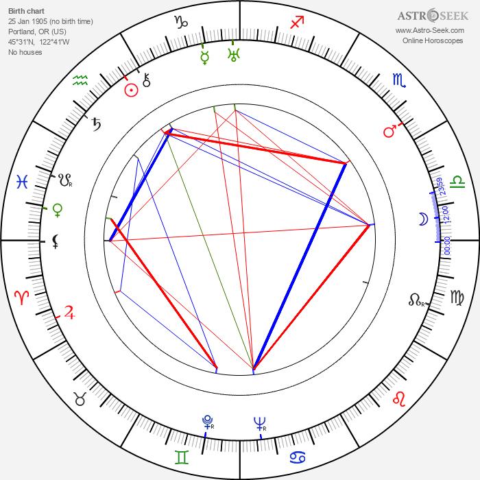 Portland Hoffa - Astrology Natal Birth Chart