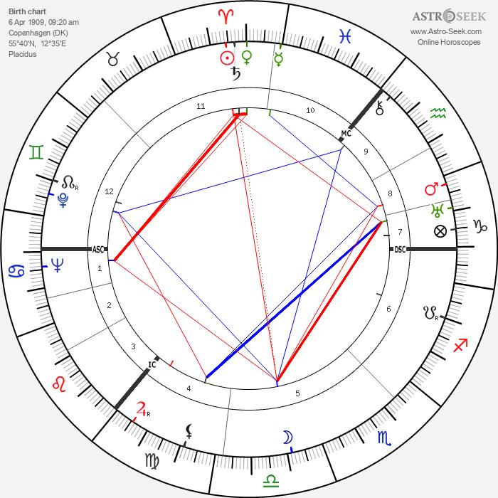 Povl Bang-Jenson - Astrology Natal Birth Chart