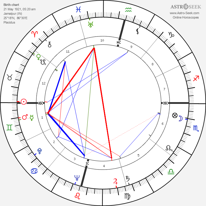 Prabhat Ranjan Sarkar - Astrology Natal Birth Chart