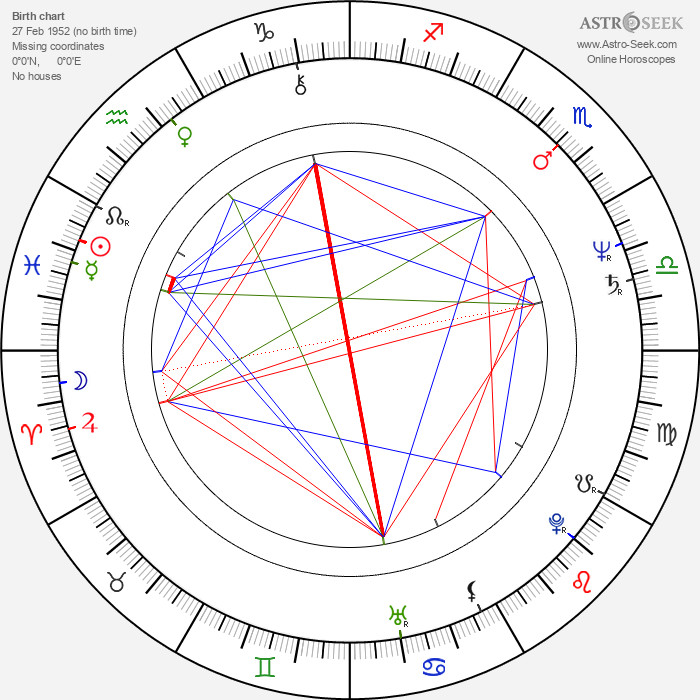 Prakash Jha - Astrology Natal Birth Chart