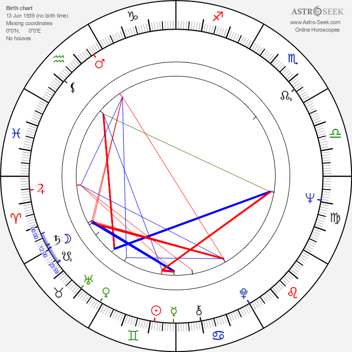 Prakash Mehra - Astrology Natal Birth Chart