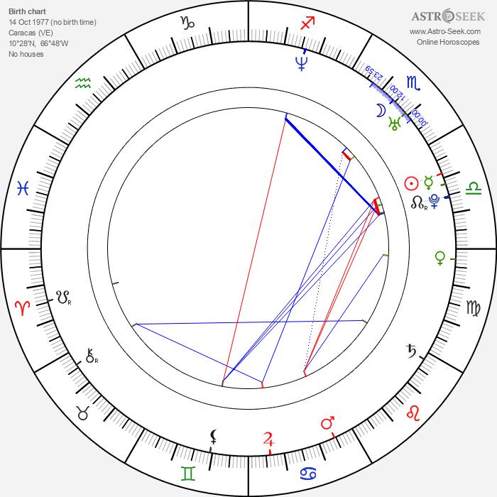 Prakriti Maduro - Astrology Natal Birth Chart