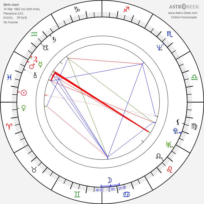 Prasanna Vithanage - Astrology Natal Birth Chart