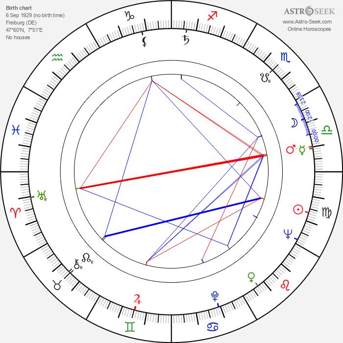Preben Møller Hansen - Astrology Natal Birth Chart