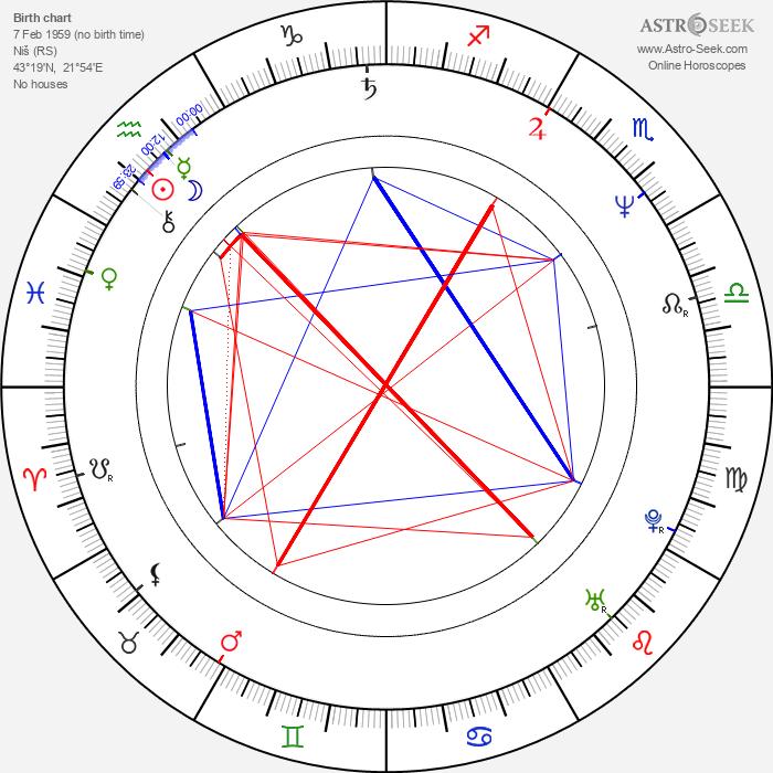 Predrag Antonijević - Astrology Natal Birth Chart