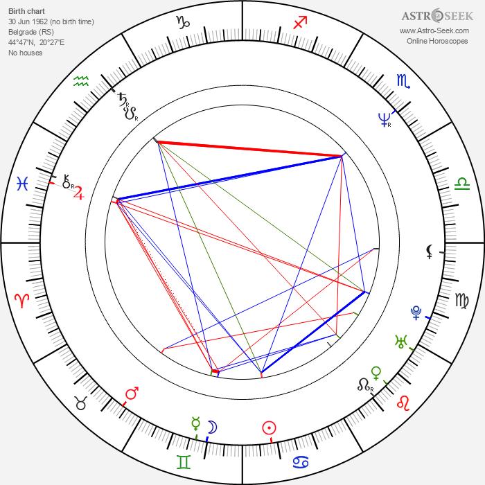 Predrag Bjelac - Astrology Natal Birth Chart