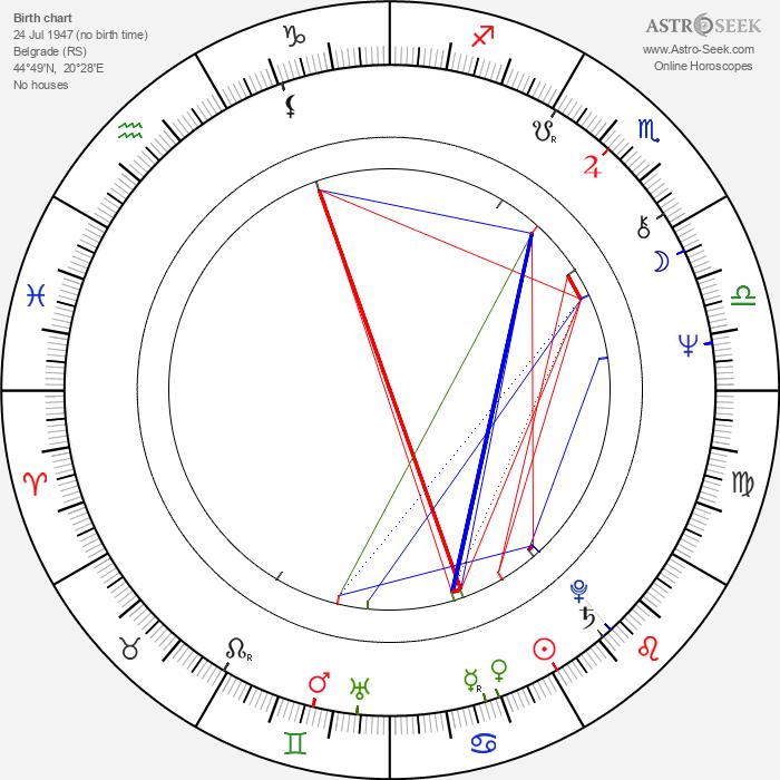 Predrag Ejdus - Astrology Natal Birth Chart