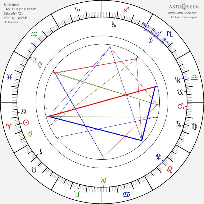 Predrag Manojlović - Astrology Natal Birth Chart