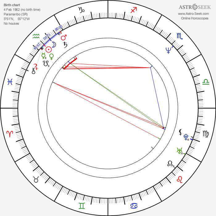 Prem Radhakishun - Astrology Natal Birth Chart