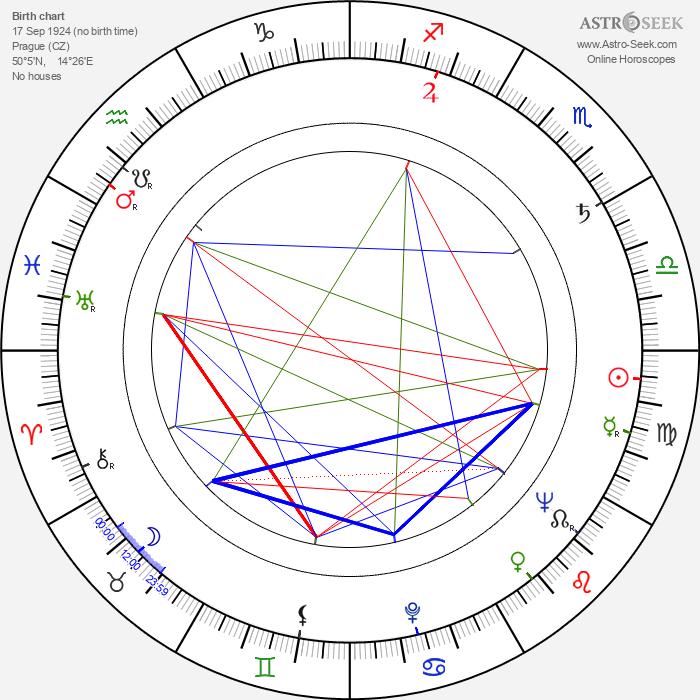 Přemysl Matoušek - Astrology Natal Birth Chart