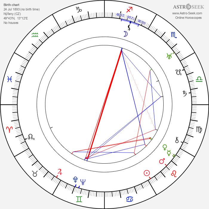 Přemysl Pražský - Astrology Natal Birth Chart