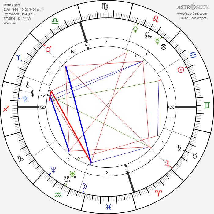Presley Walker Gerber - Astrology Natal Birth Chart