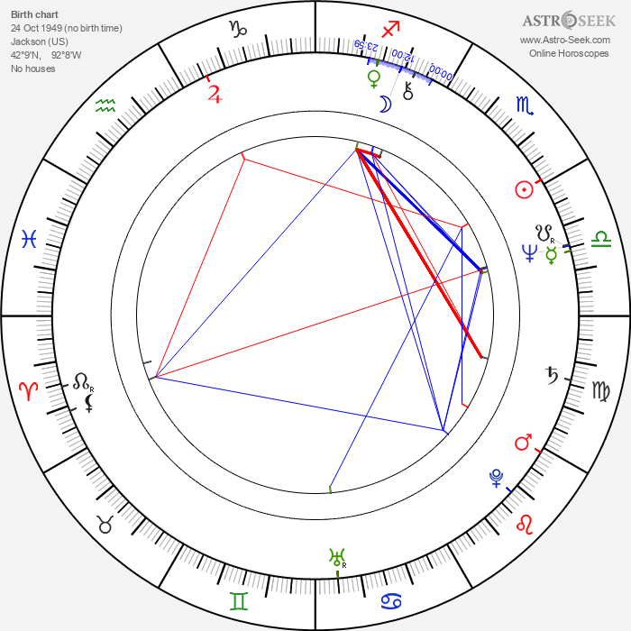Preston L. Holmes - Astrology Natal Birth Chart
