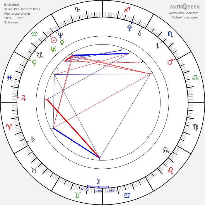 Preston Strother - Astrology Natal Birth Chart