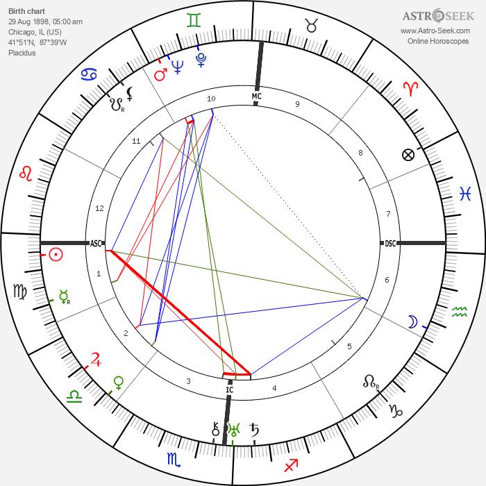 Preston Sturges - Astrology Natal Birth Chart