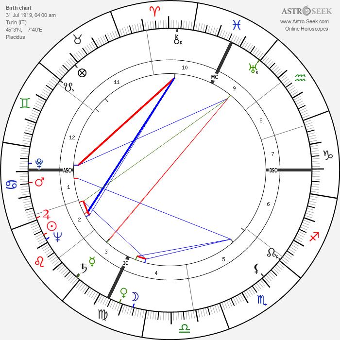 Primo Levi - Astrology Natal Birth Chart