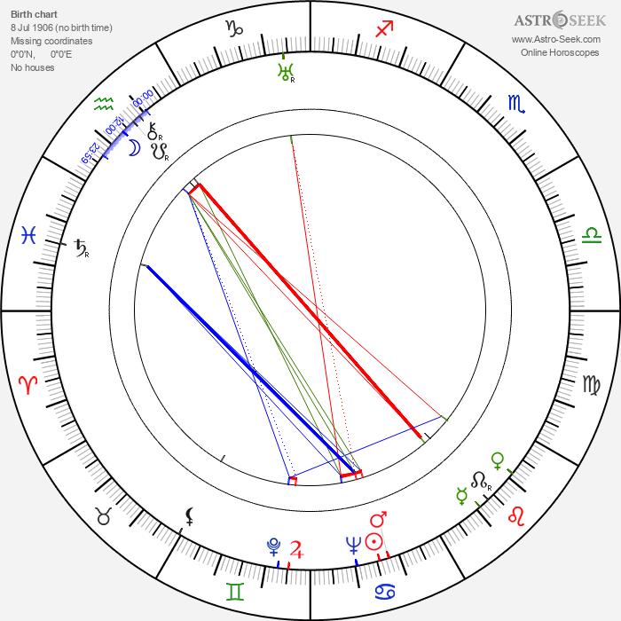 Primo Zeglio - Astrology Natal Birth Chart