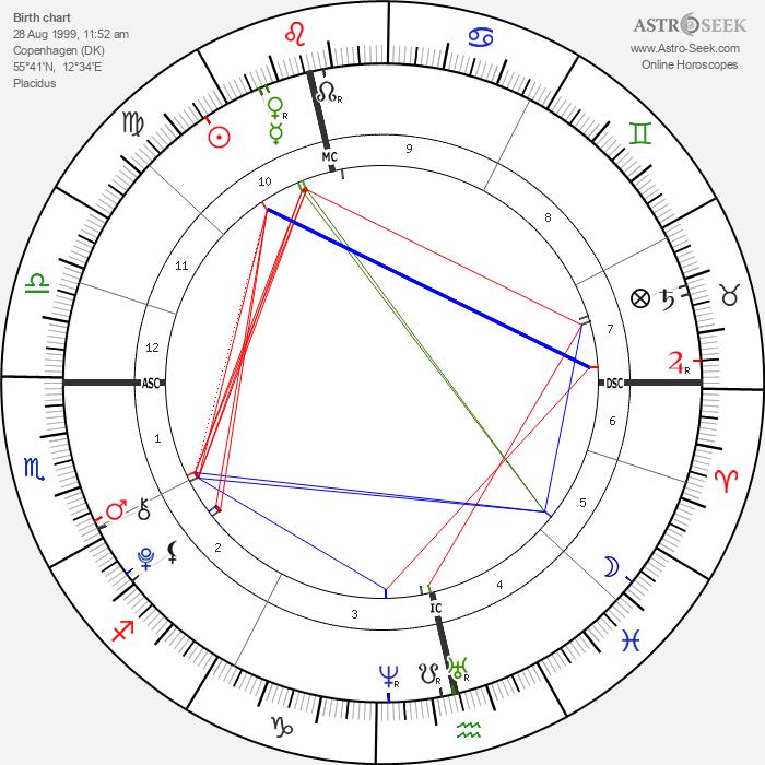 Princ Nikolai Dánský - Astrology Natal Birth Chart