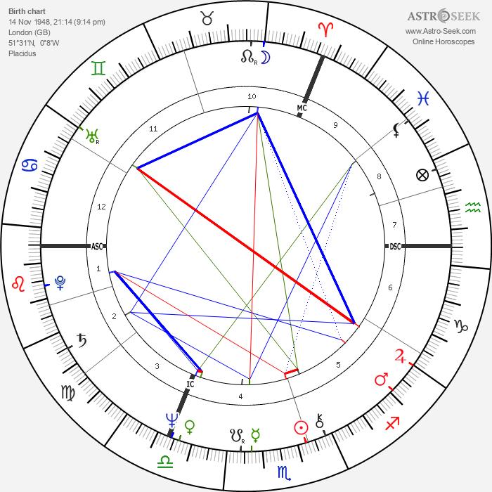 Prince Charles - Astrology Natal Birth Chart