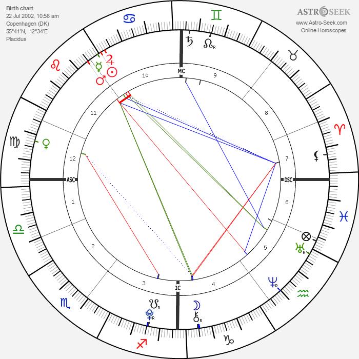 Prince Felix of Denmark - Astrology Natal Birth Chart
