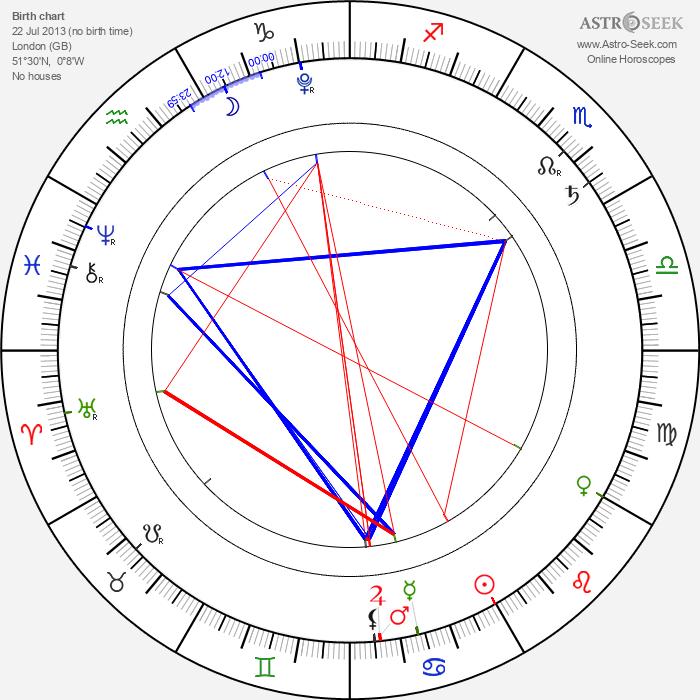 Prince George of Cambridge - Astrology Natal Birth Chart
