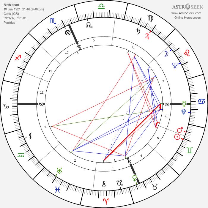 Prince Philip, Duke of Edinburgh - Astrology Natal Birth Chart