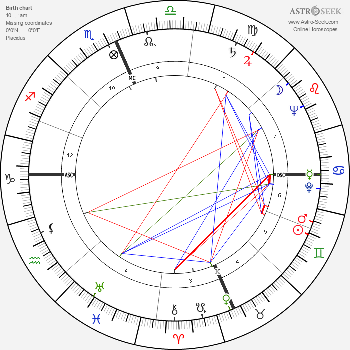 Prince Philip, Duke of Edinburgh - Astrology Natal Birth Chart