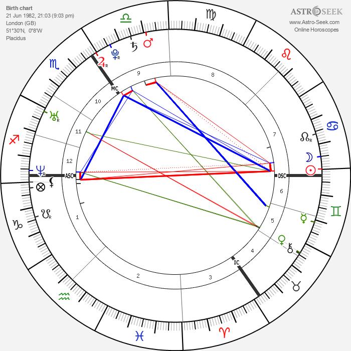 Prince William, Duke of Cambridge - Astrology Natal Birth Chart