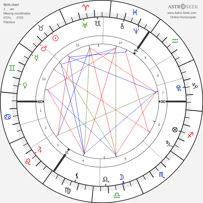 Princess Charlotte of Cambridge - Astrology Natal Birth Chart
