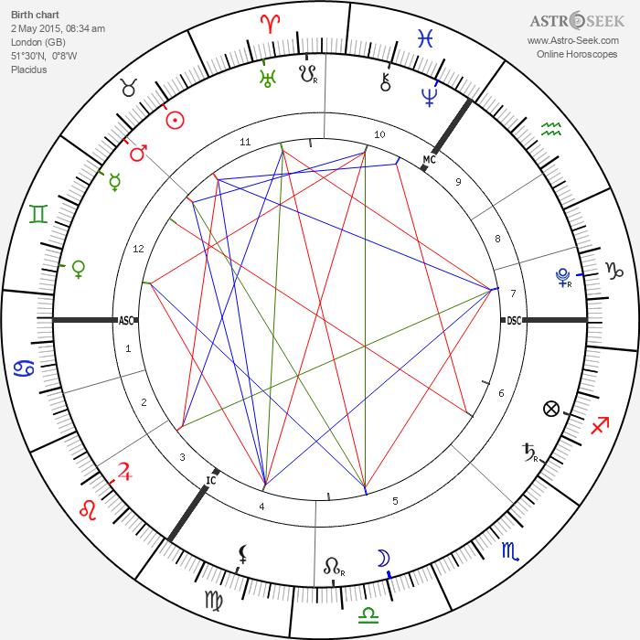 Princess Charlotte of Cambridge - Astrology Natal Birth Chart