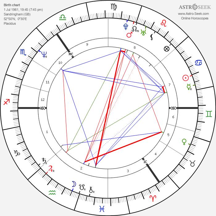 Princess Diana - Astrology Natal Birth Chart
