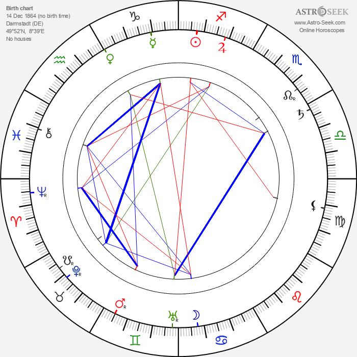 Princess Elisabeth of Hesse and by Rhine - Astrology Natal Birth Chart