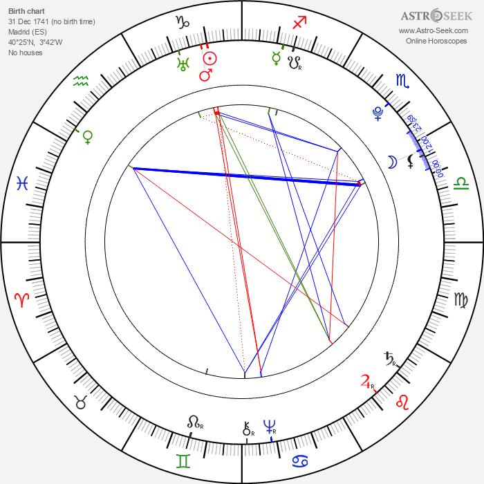 Princess Isabella of Parma - Astrology Natal Birth Chart