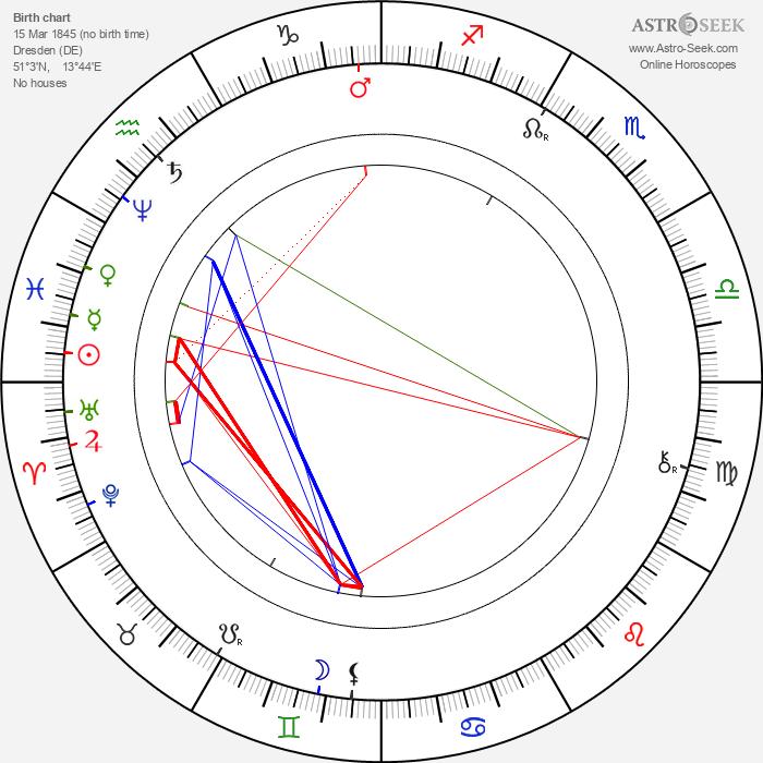Princess Sophie of Saxony - Astrology Natal Birth Chart