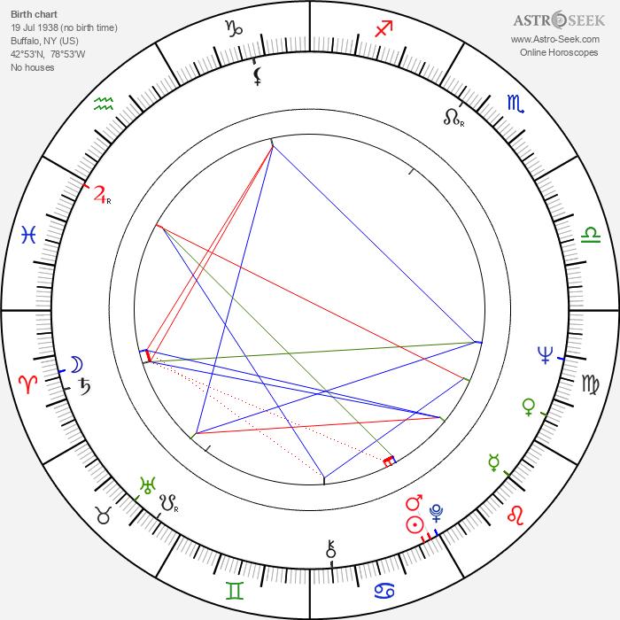 Priscilla Allen - Astrology Natal Birth Chart