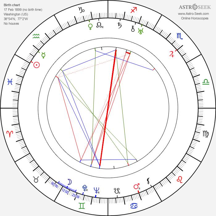 Priscilla Bonner - Astrology Natal Birth Chart